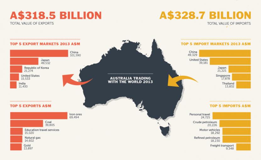 australia exports & ftas